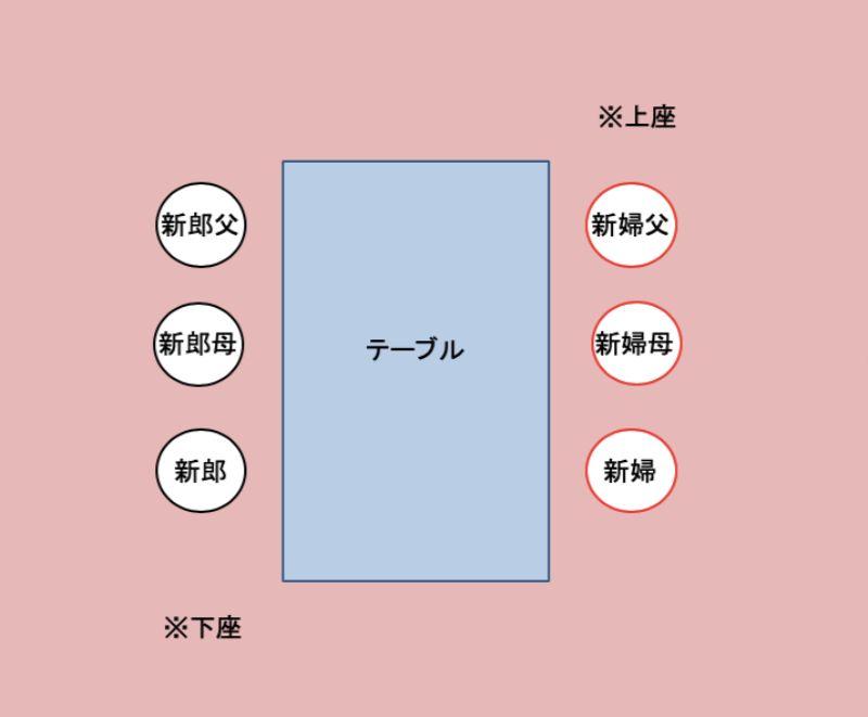 顔合わせの席順4