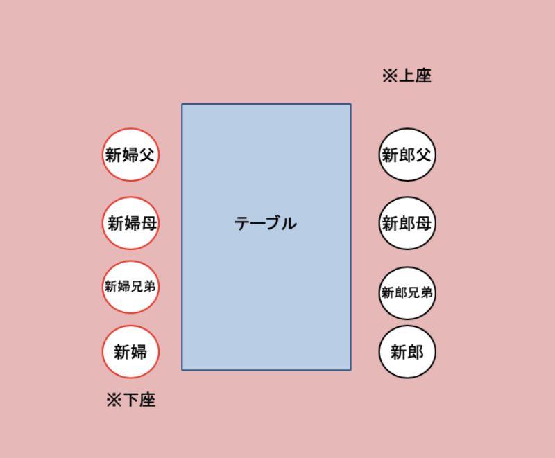 顔合わせの席順3