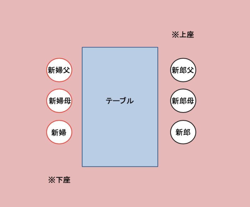 顔合わせの席順1